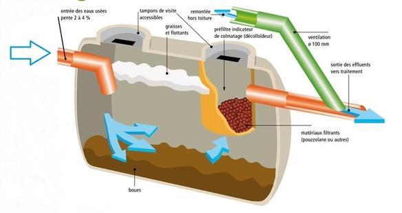 Loi sur l'eau, LEMA, gestion des eaux usées